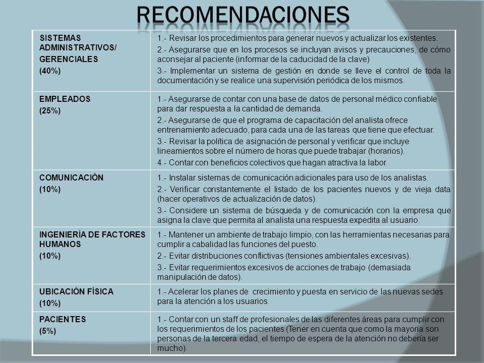 RECOMENDACIONES SISTEMAS ADMINISTRATIVOS/ GERENCIALES (40%)