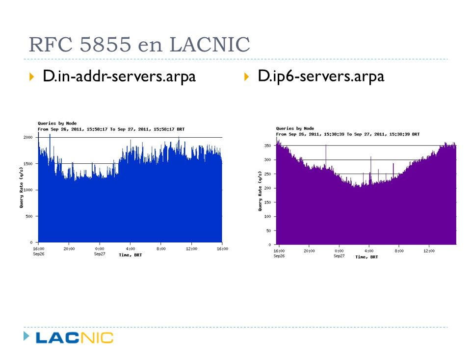 RFC 5855 en LACNIC D.in-addr-servers.arpa D.ip6-servers.arpa