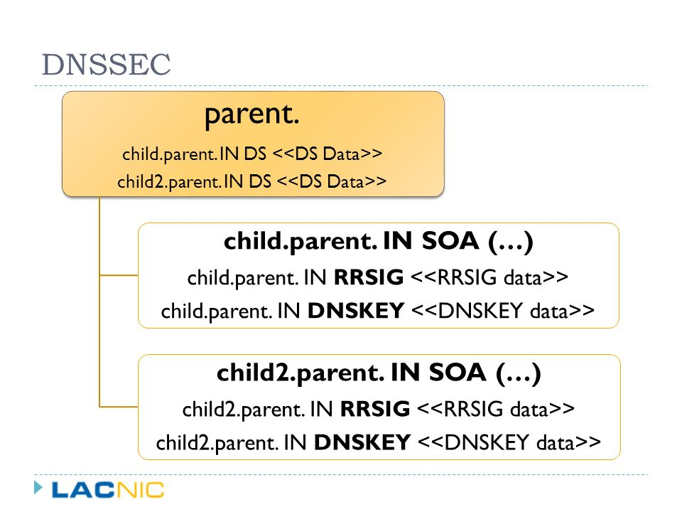 parent. DNSSEC child.parent. IN SOA (…) child2.parent. IN SOA (…)