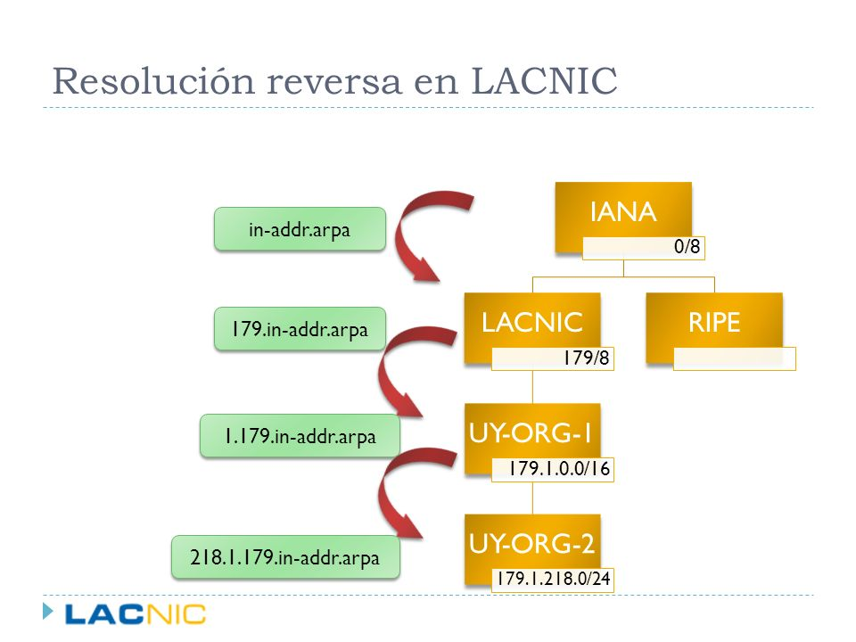 Resolución reversa en LACNIC