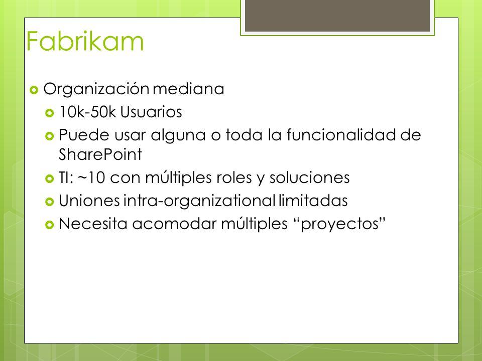 Fabrikam Organización mediana 10k-50k Usuarios
