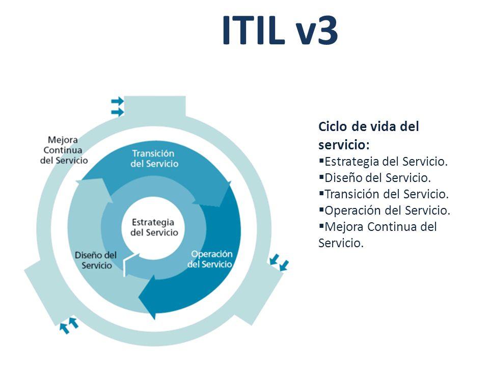 ITIL v3 Ciclo de vida del servicio: Estrategia del Servicio.