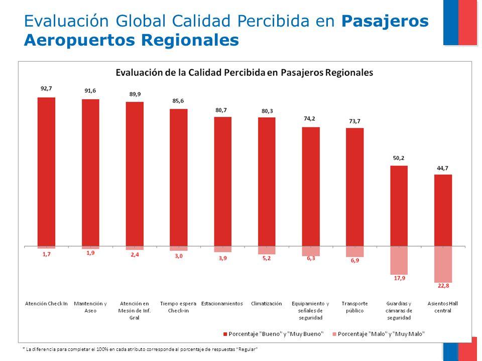 Evaluación Global Calidad Percibida en Pasajeros Aeropuertos Regionales