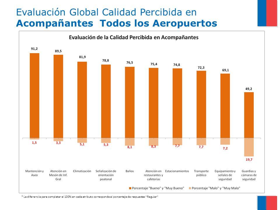 Evaluación Global Calidad Percibida en Acompañantes Todos los Aeropuertos