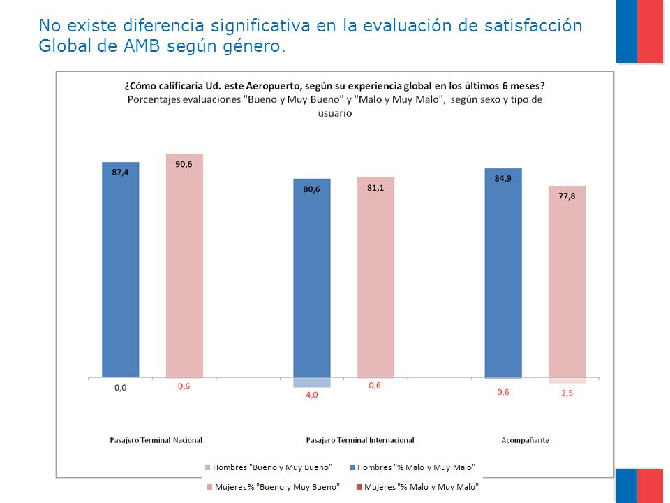 No existe diferencia significativa en la evaluación de satisfacción Global de AMB según género.