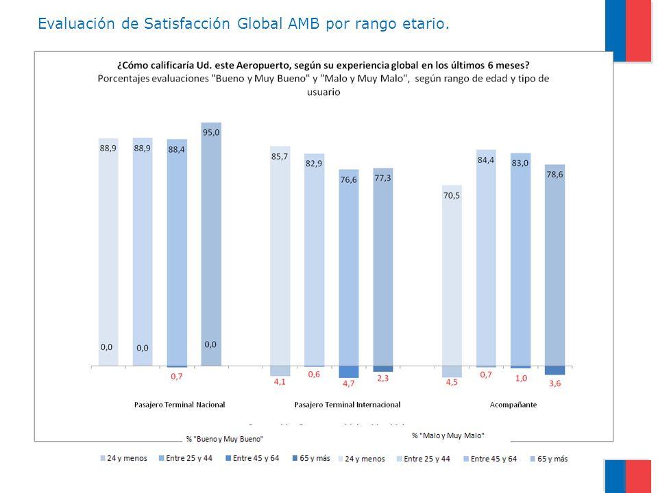 Evaluación de Satisfacción Global AMB por rango etario.
