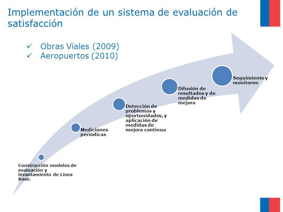 Implementación de un sistema de evaluación de satisfacción