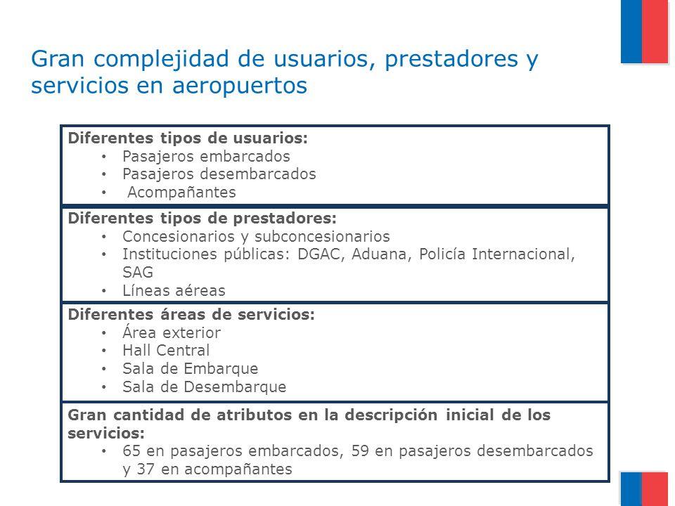 Gran complejidad de usuarios, prestadores y servicios en aeropuertos