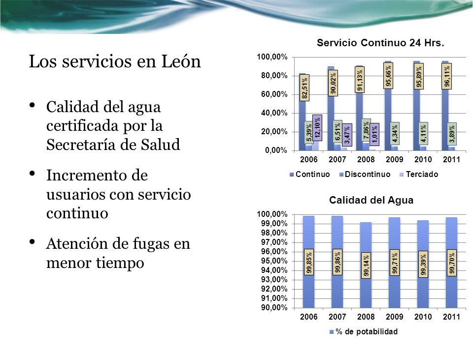 Los servicios en León Calidad del agua certificada por la Secretaría de Salud. Incremento de usuarios con servicio continuo.