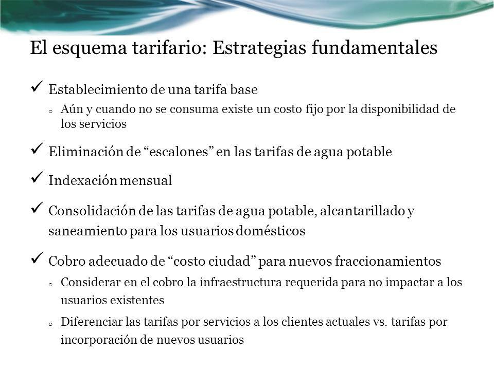 El esquema tarifario: Estrategias fundamentales