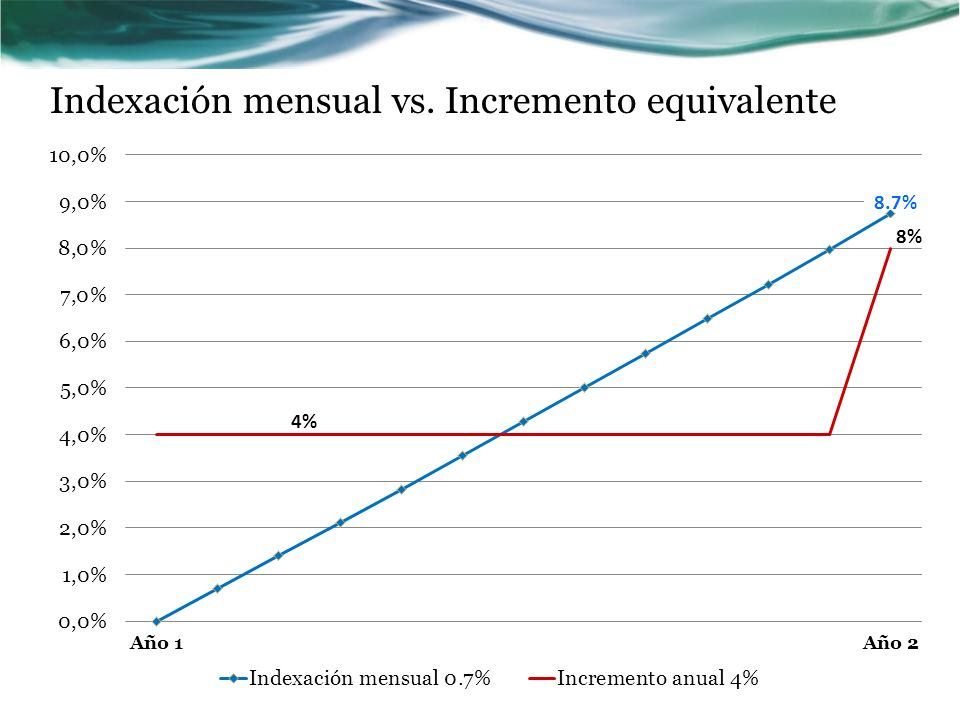 Indexación mensual vs. Incremento equivalente