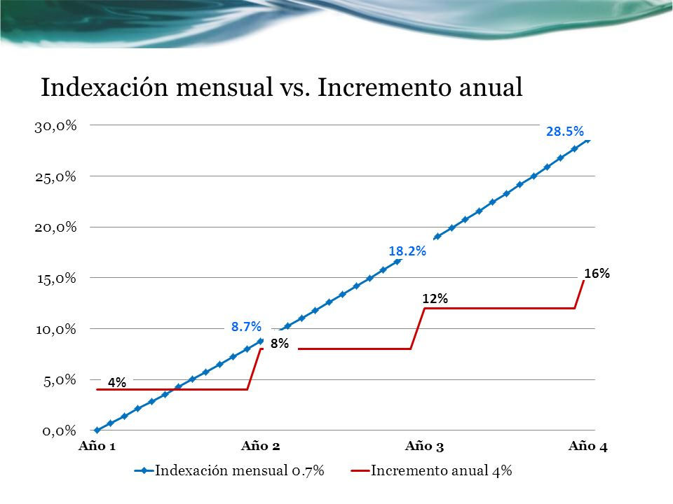 Indexación mensual vs. Incremento anual