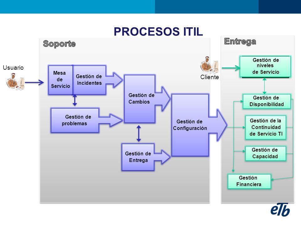 PROCESOS ITIL Entrega Soporte Usuario Cliente Gestión de niveles