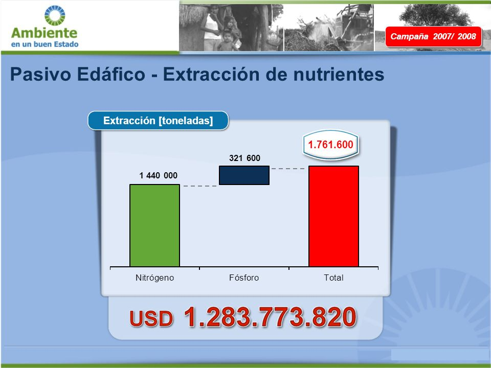 Pasivo Edáfico - Extracción de nutrientes