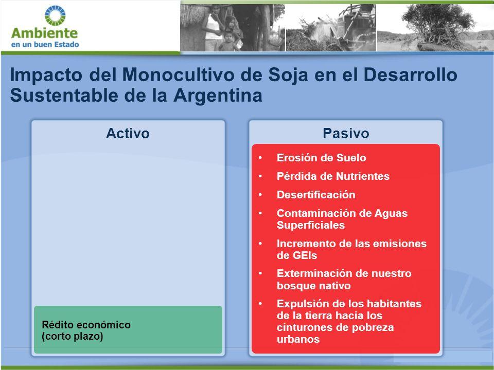 Impacto del Monocultivo de Soja en el Desarrollo Sustentable de la Argentina