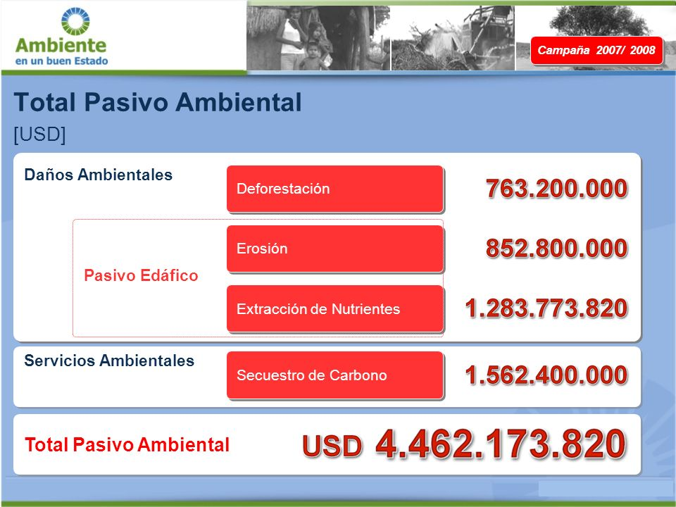 Total Pasivo Ambiental