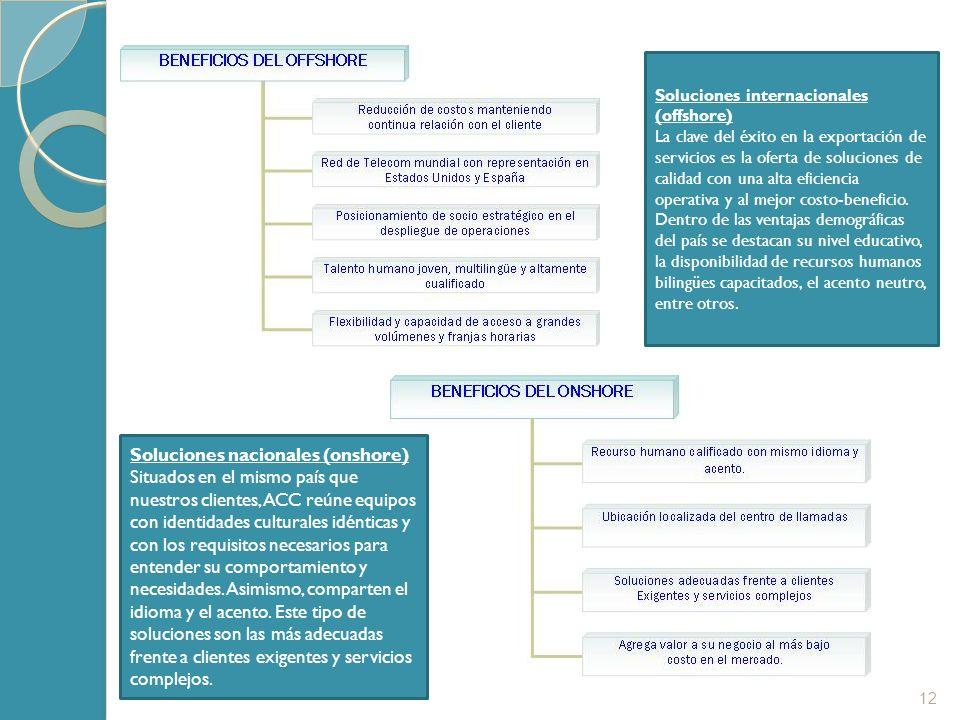 Soluciones nacionales (onshore)