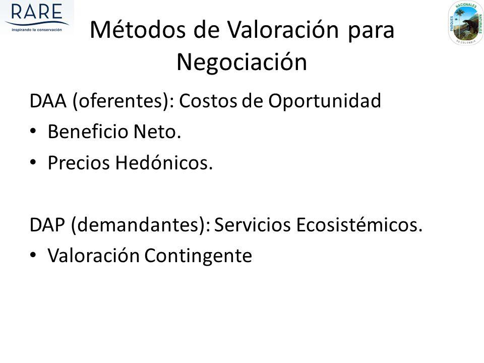 Métodos de Valoración para Negociación