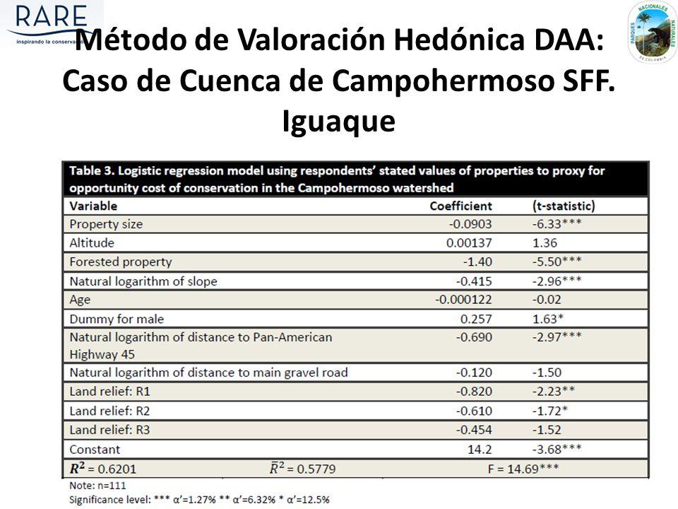 Método de Valoración Hedónica DAA: Caso de Cuenca de Campohermoso SFF