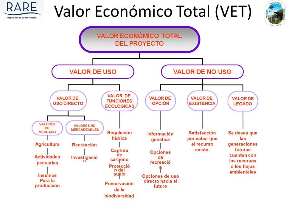 Valor Económico Total (VET)