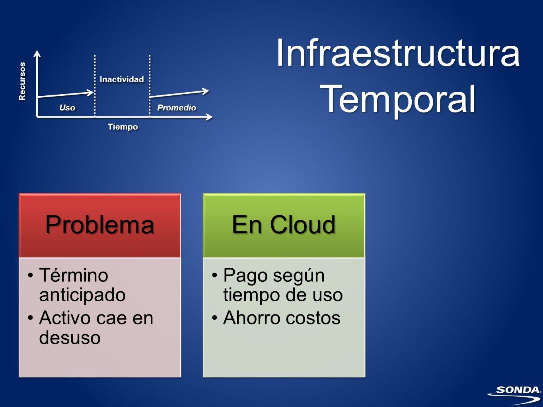 Infraestructura Temporal