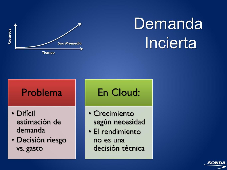 Demanda Incierta Problema En Cloud: Difícil estimación de demanda