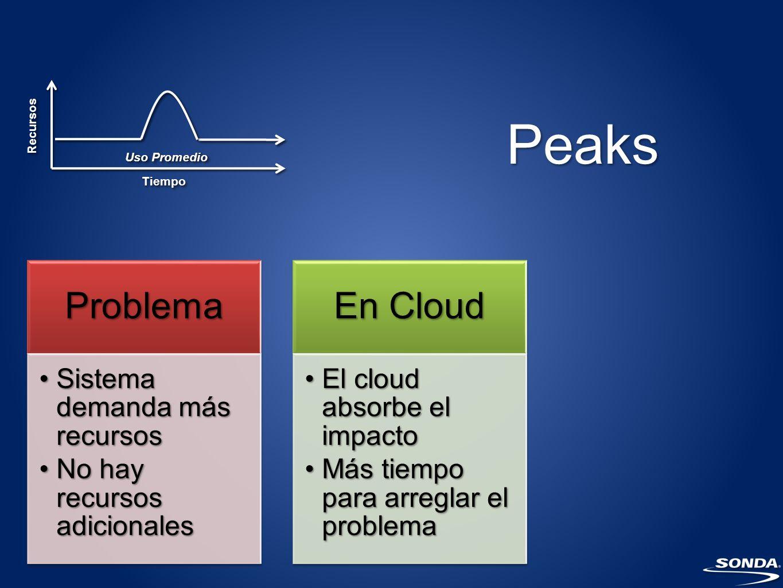 Peaks Problema En Cloud Sistema demanda más recursos