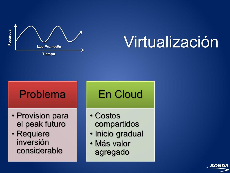 Virtualización Problema En Cloud Provision para el peak futuro
