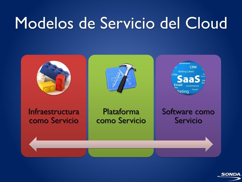 Modelos de Servicio del Cloud