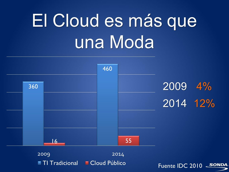 El Cloud es más que una Moda