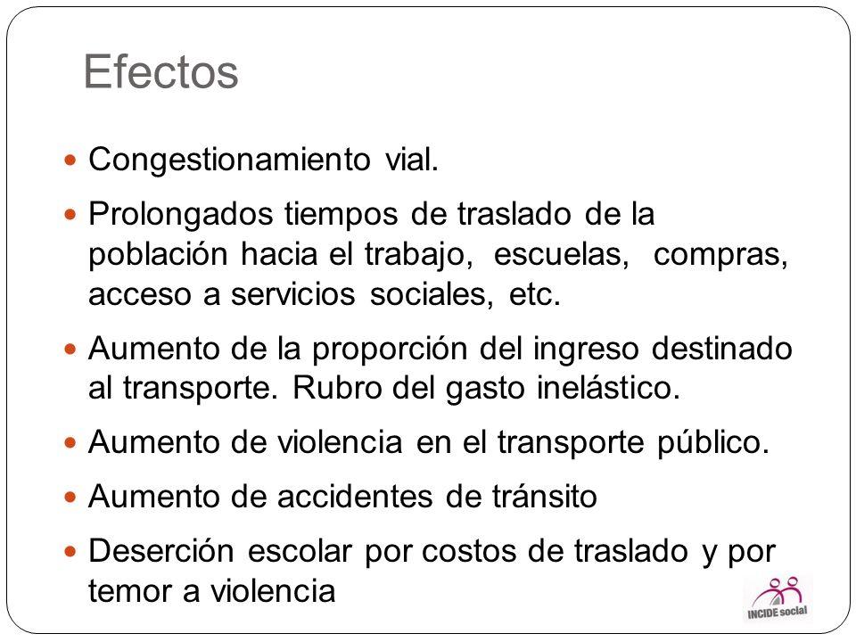 Efectos Congestionamiento vial.