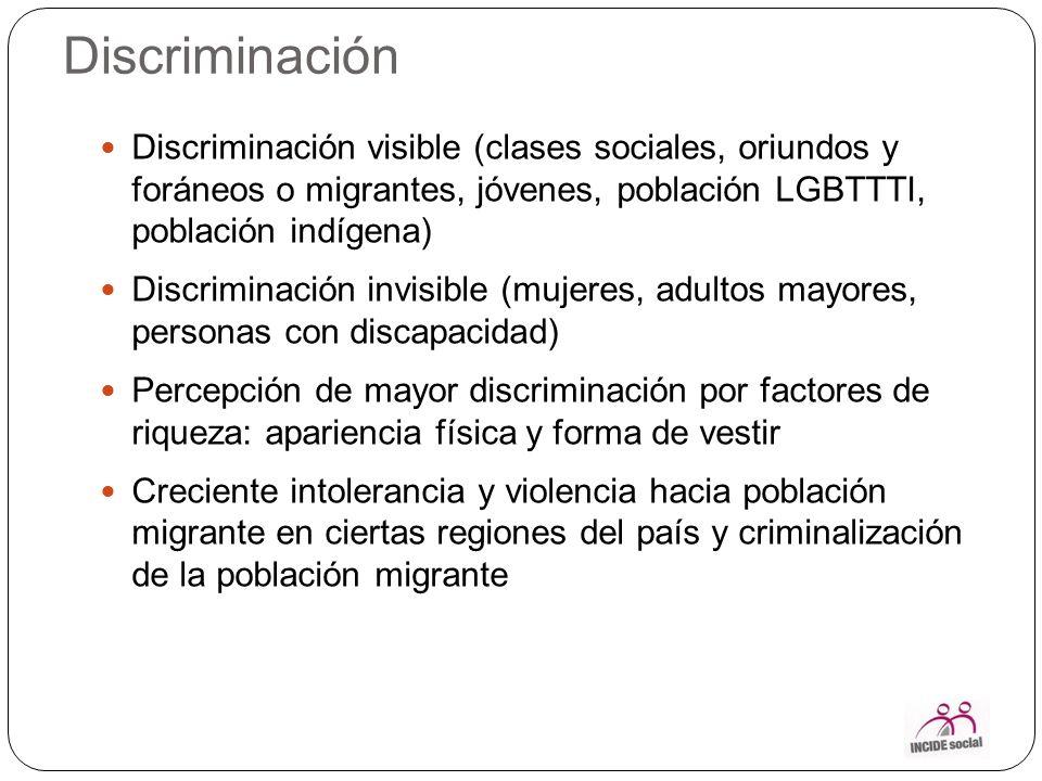 Discriminación Discriminación visible (clases sociales, oriundos y foráneos o migrantes, jóvenes, población LGBTTTI, población indígena)
