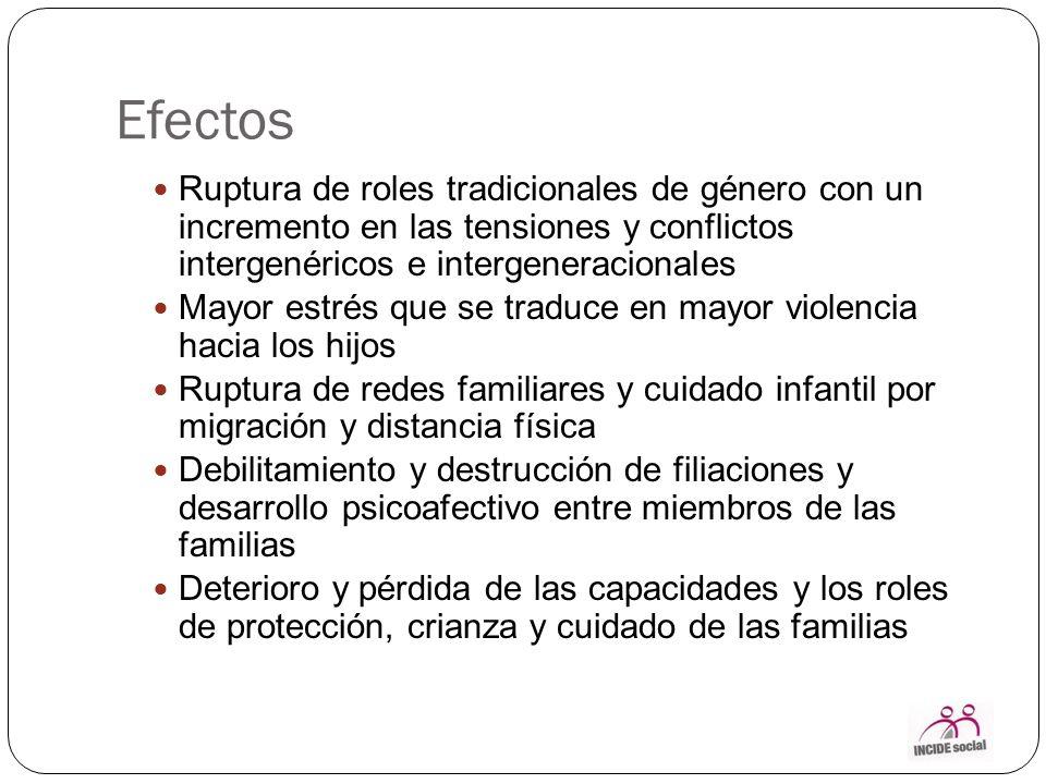 Efectos Ruptura de roles tradicionales de género con un incremento en las tensiones y conflictos intergenéricos e intergeneracionales.