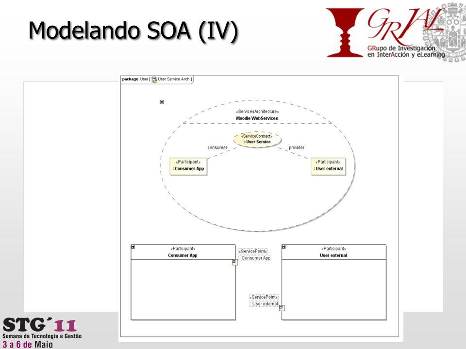 Modelando SOA (IV)
