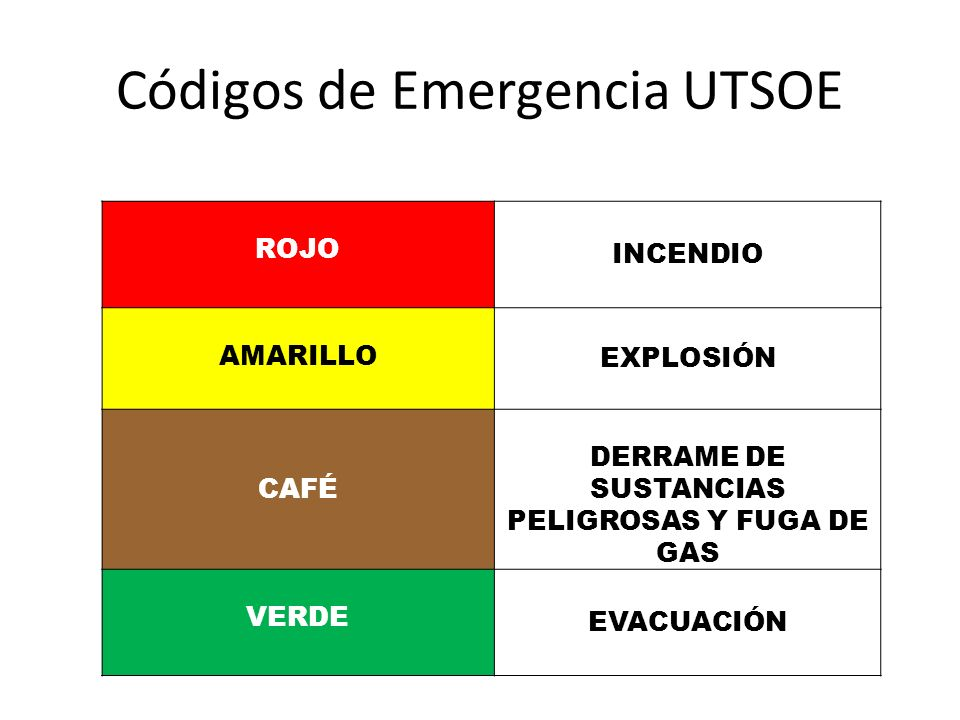 Códigos de Emergencia UTSOE