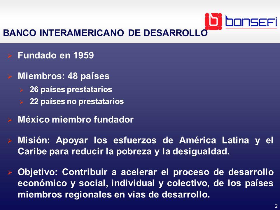 ORGANIZACIÓN BANCO INTERAMERICANO DE DESARROLLO.