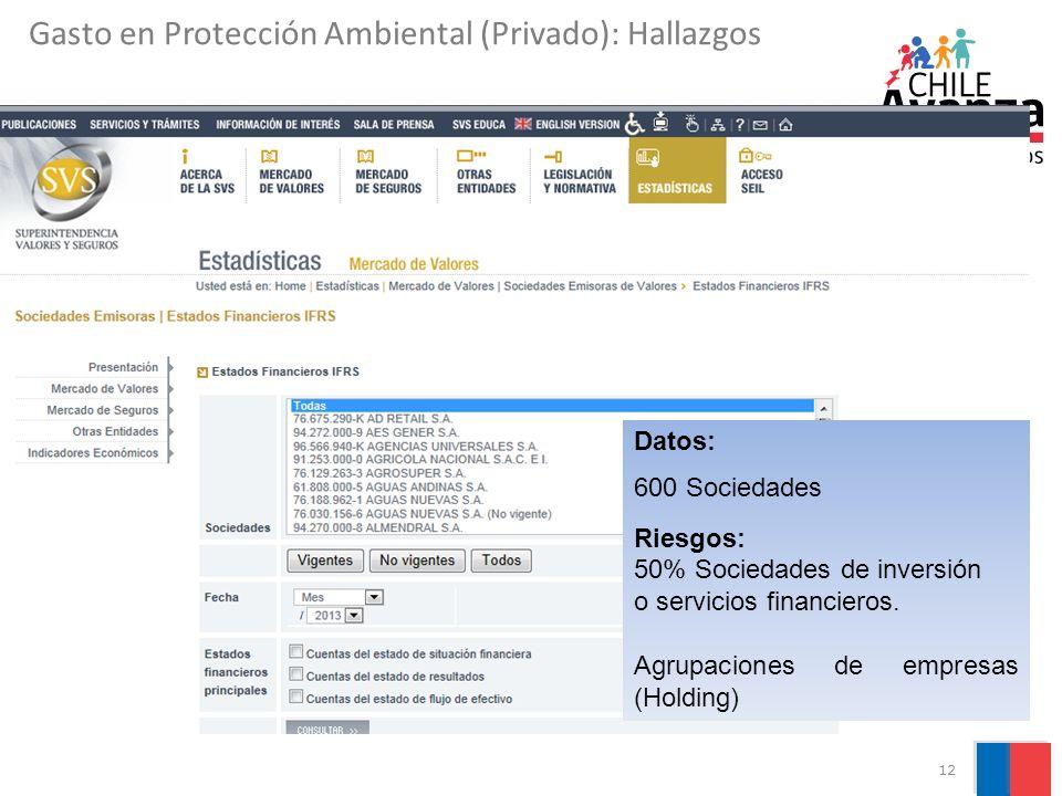 Gasto en Protección Ambiental (Privado): Hallazgos