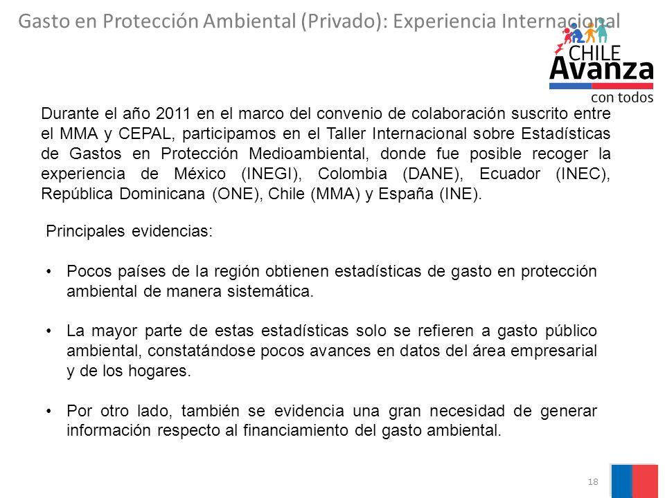 Gasto en Protección Ambiental (Privado): Experiencia Internacional
