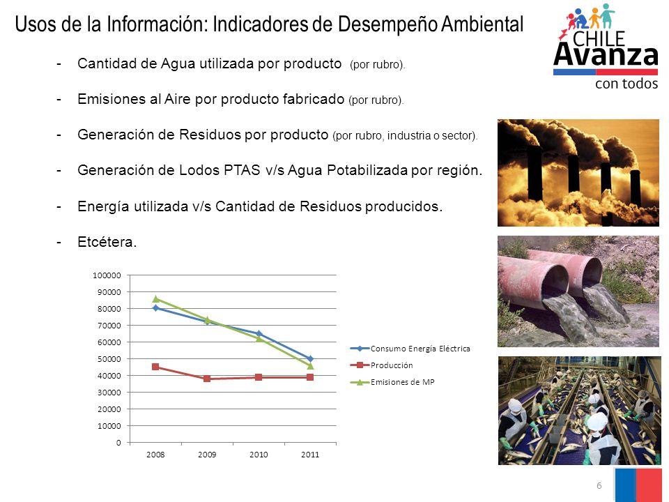 Usos de la Información: Indicadores de Desempeño Ambiental
