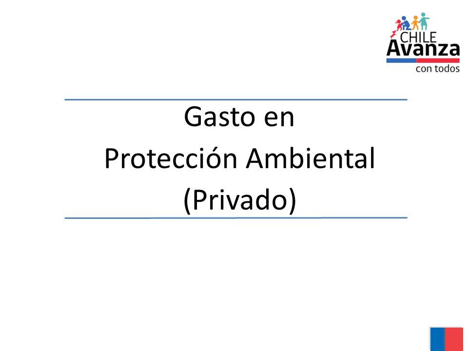 Gasto en Protección Ambiental (Privado)