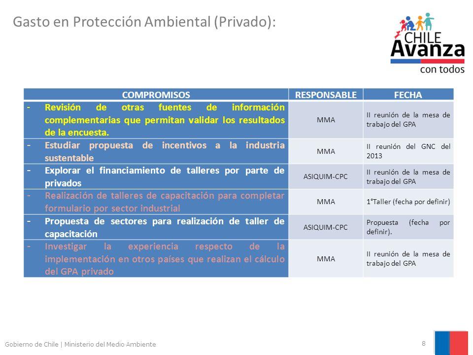 Gasto en Protección Ambiental (Privado):