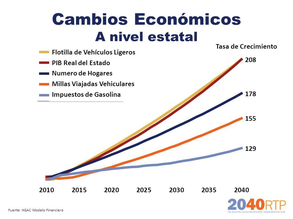 Cambios Económicos A nivel estatal