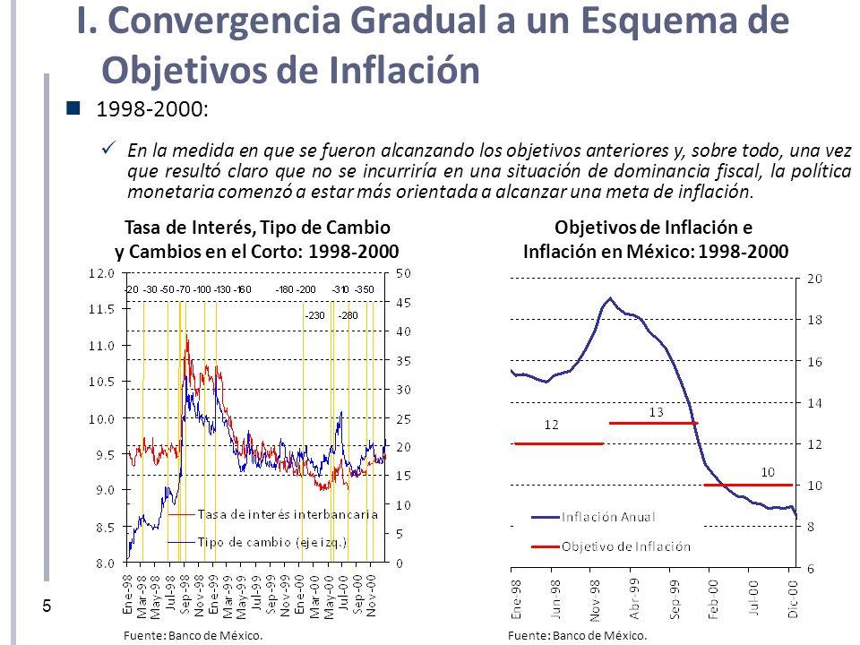 Tasa de Interés, Tipo de Cambio Objetivos de Inflación e