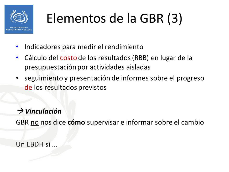 Elementos de la GBR (3) Indicadores para medir el rendimiento