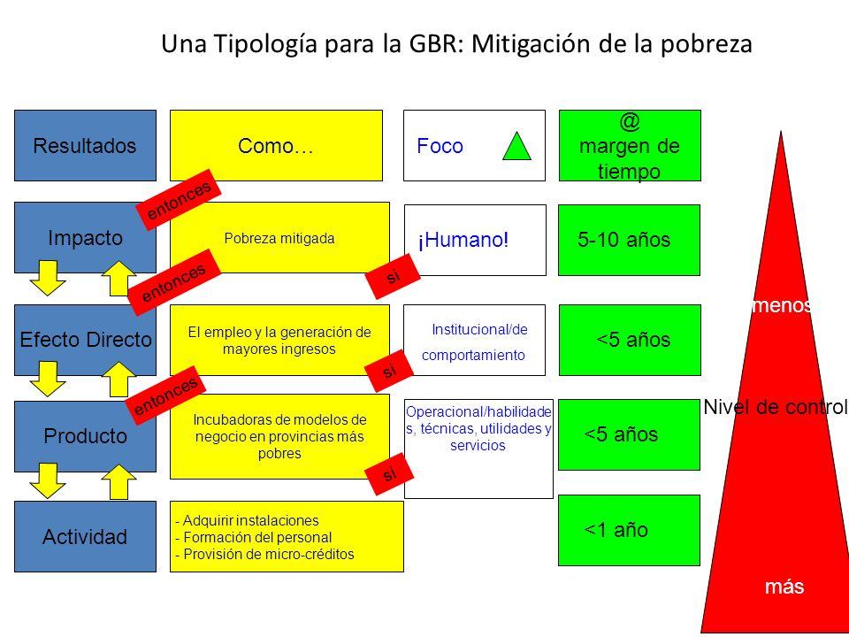 Una Tipología para la GBR: Mitigación de la pobreza