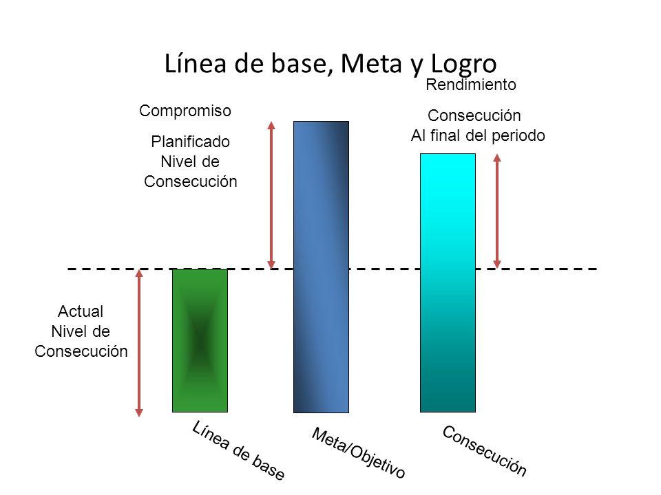 Línea de base, Meta y Logro