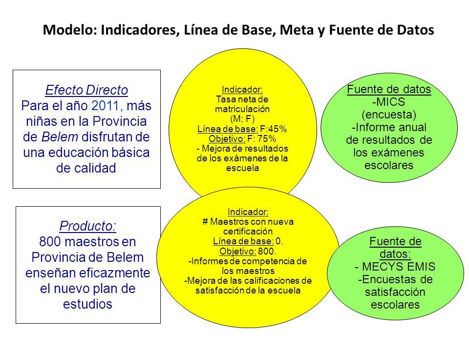 Modelo: Indicadores, Línea de Base, Meta y Fuente de Datos