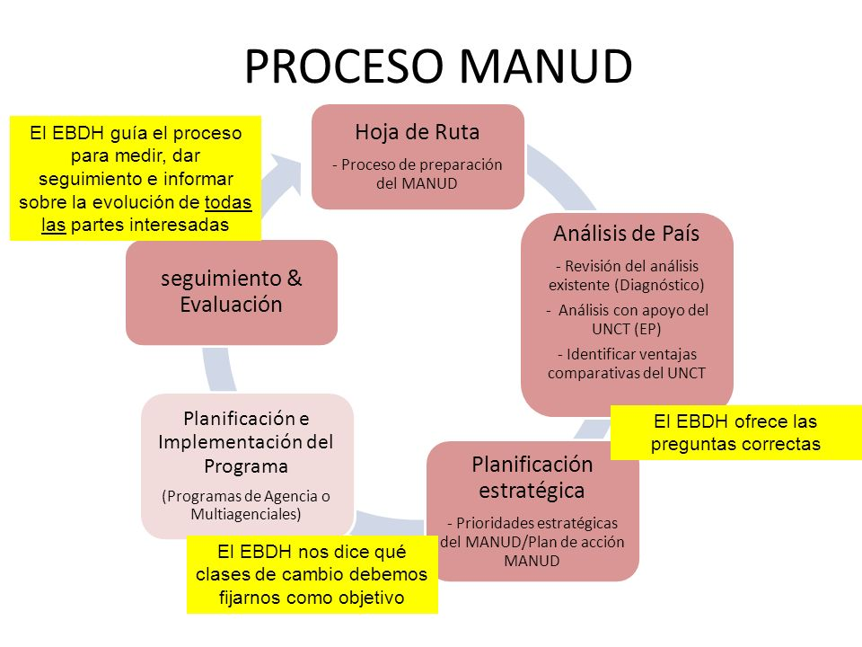PROCESO MANUD Hoja de Ruta Análisis de País seguimiento & Evaluación