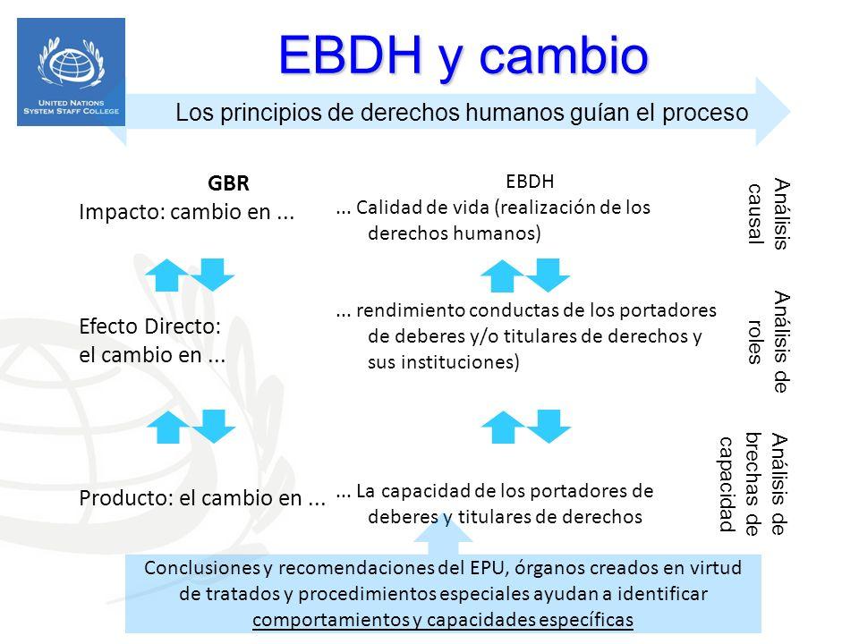 EBDH y cambio Los principios de derechos humanos guían el proceso GBR