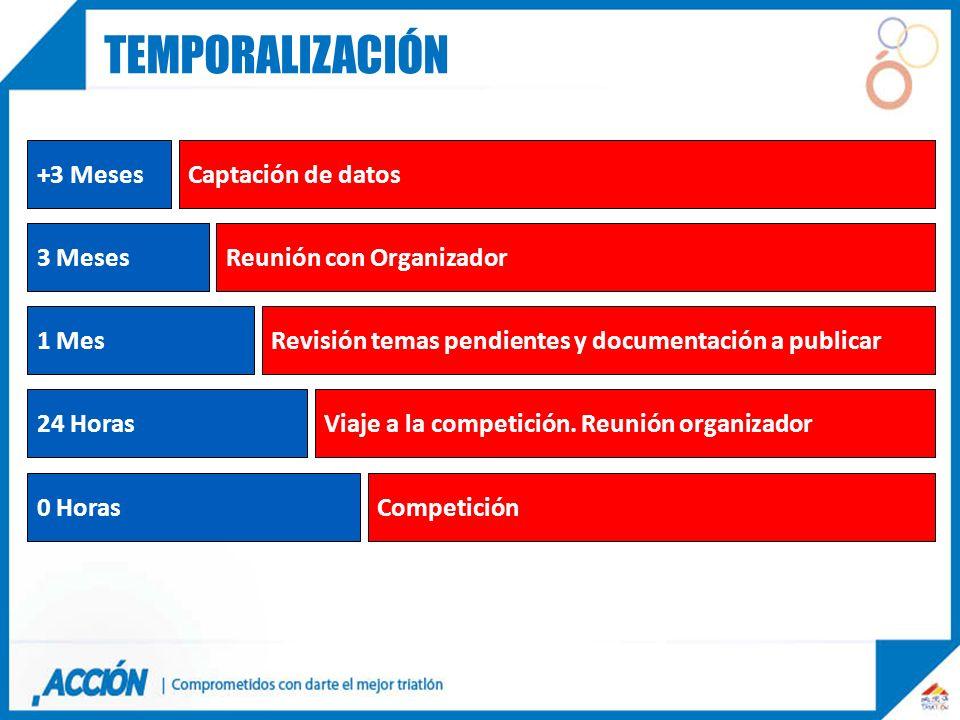 temporalización +3 Meses Captación de datos 3 Meses